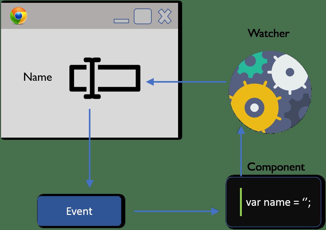 One way data binding - What Is React - Edureka