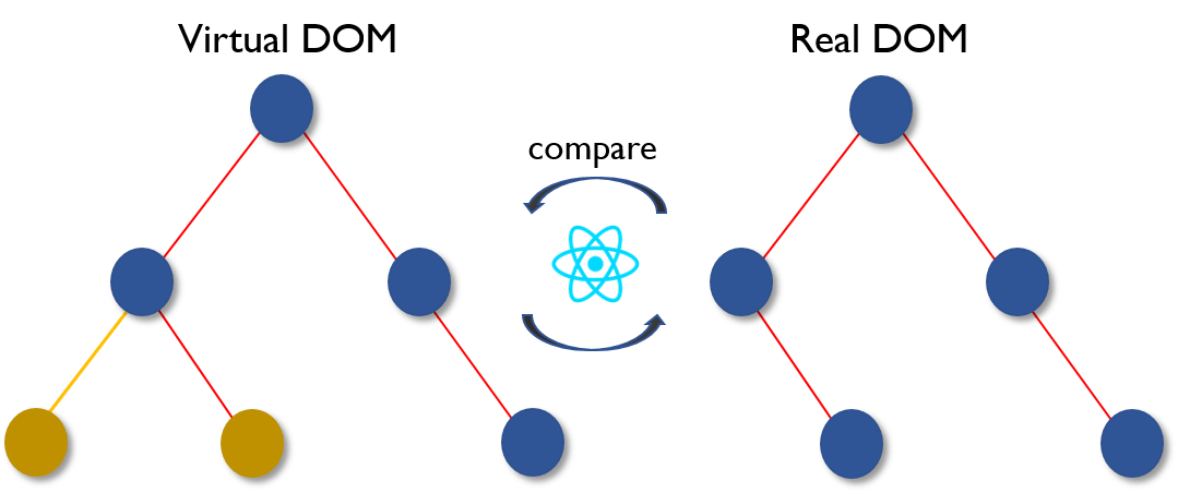 Virtual DOM 2 - React Interview Questions - Edureka