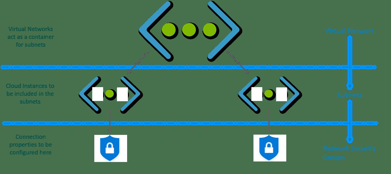 Architecture - Virtual Networks Tutorial - Edureka
