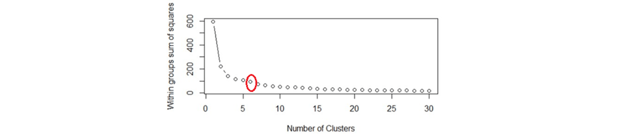 Clustering Plots - Data Science Interview Questions - Edureka