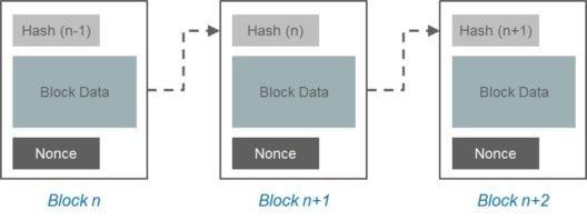 Proof of work - Blockchain Tutorial - Edureka