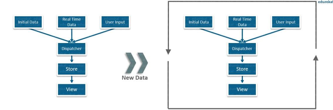 traditional data flow - What is React - Edureka