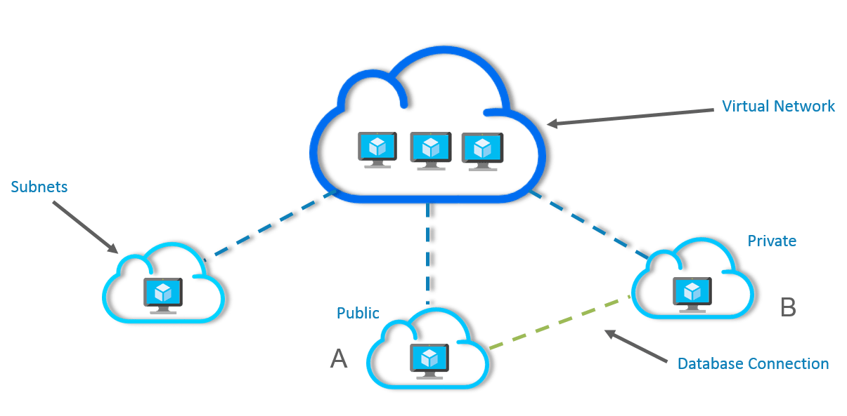 Subnets - Azure Virtual Networks - Edureka