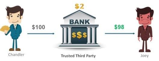 The issue of Transaction Fees - Blockchain Tutorial - Edureka