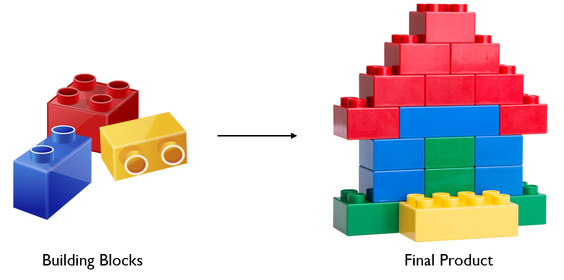 lego - What Is React - Edureka