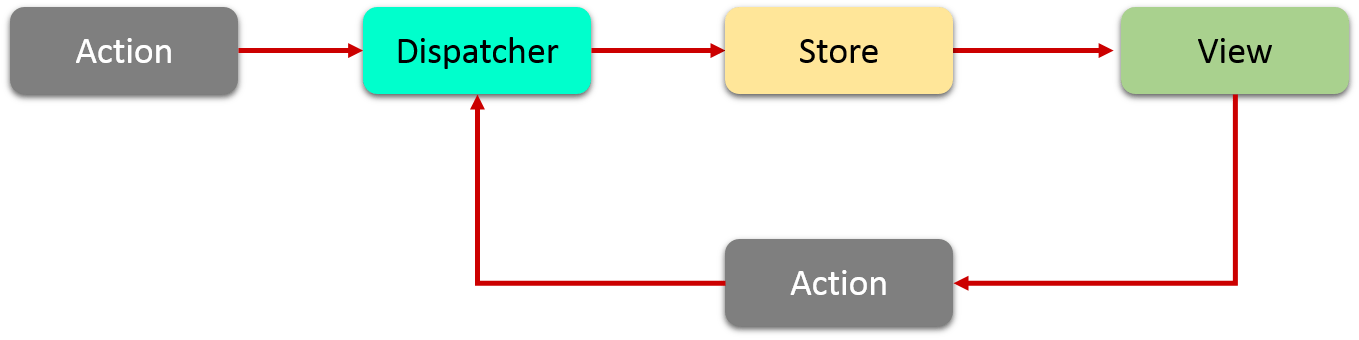 React Components Lifecycle   Props and States in React   Edureka