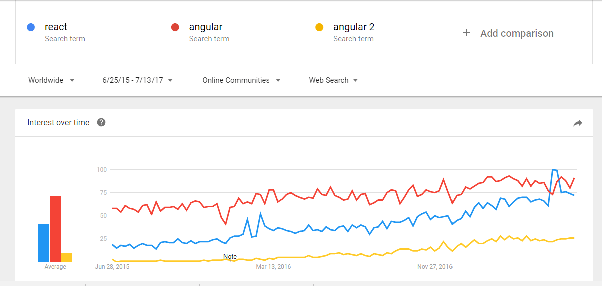 react vs angular vs angular 2 - React vs Angular - Edureka