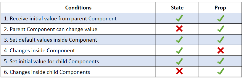 state vs props - React Components - Edureka