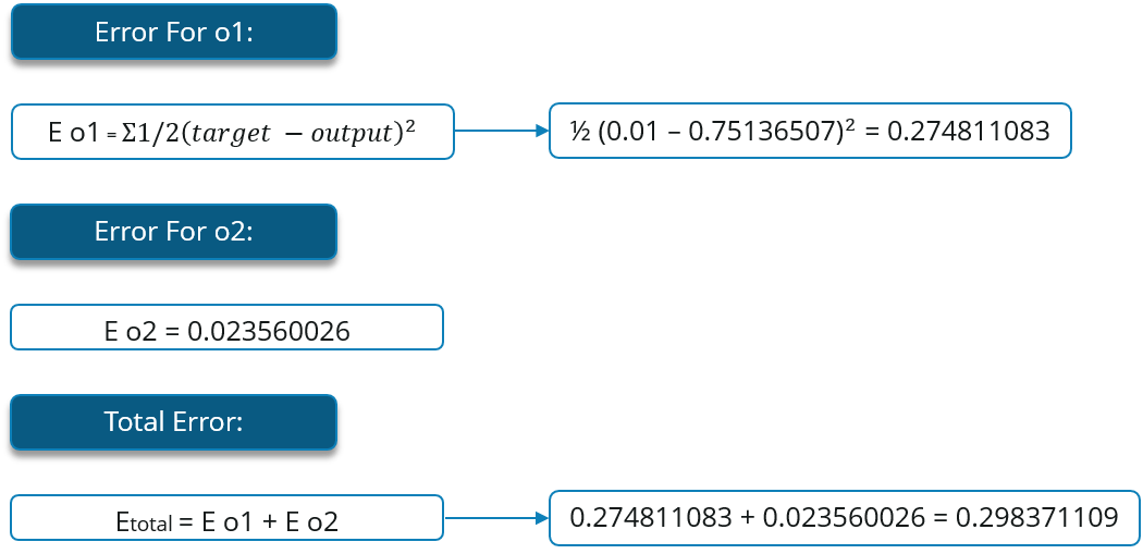 Error - Backpropagation - Edureka
