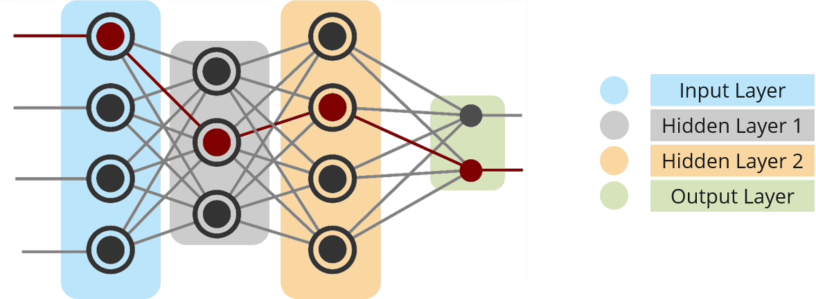 Multi-Layer Perceptron - Neural Network Tutorial - Edureka