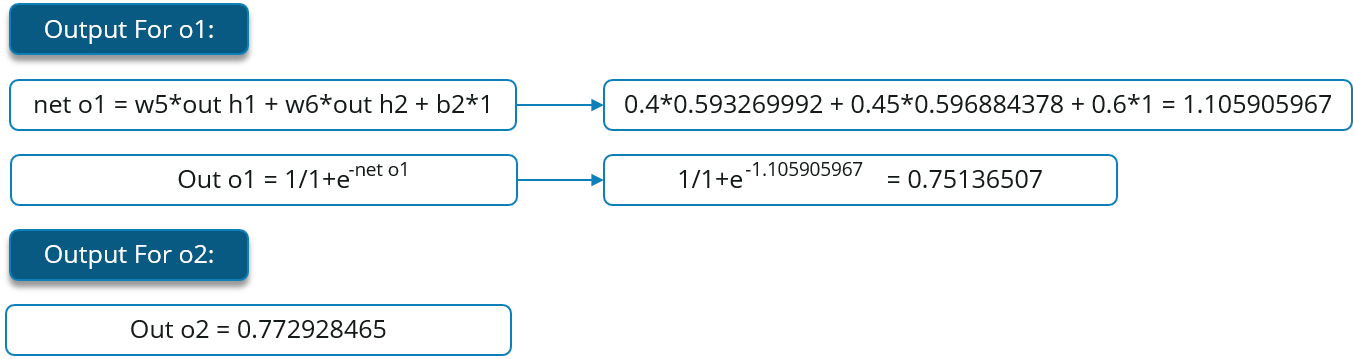 Output Forward Propagation - Backpropagation - Edureka