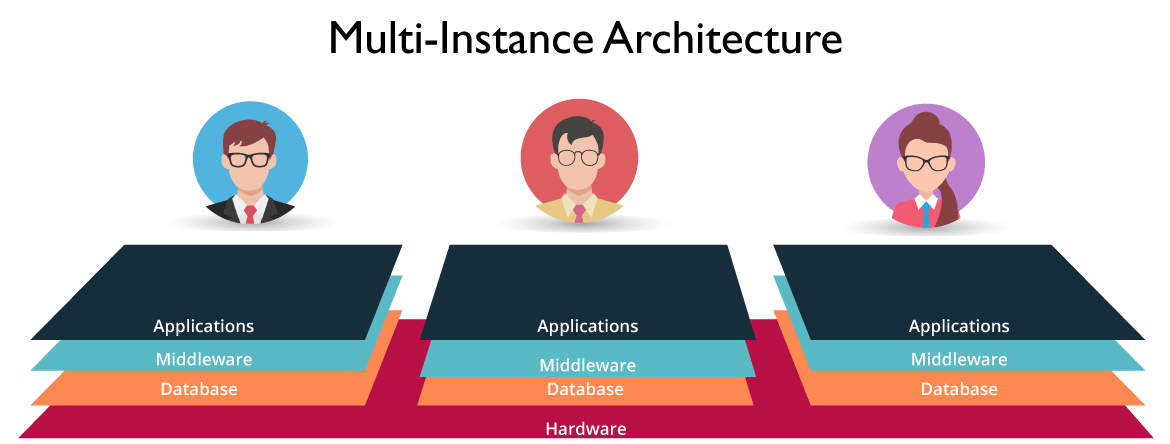 MultiInstance Architecture- What Is ServiceNow- Edureka