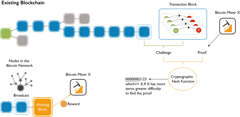bitcoin blockchain explained