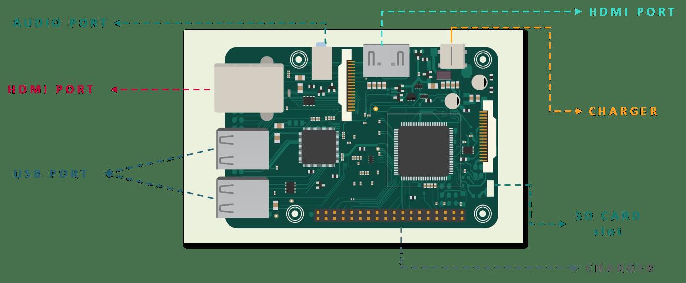 Raspberry Pi - IoT Tutorial - Edureka