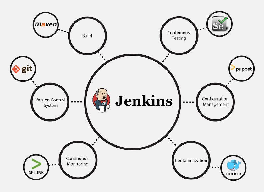 jenkins ci - devops tools - edureka