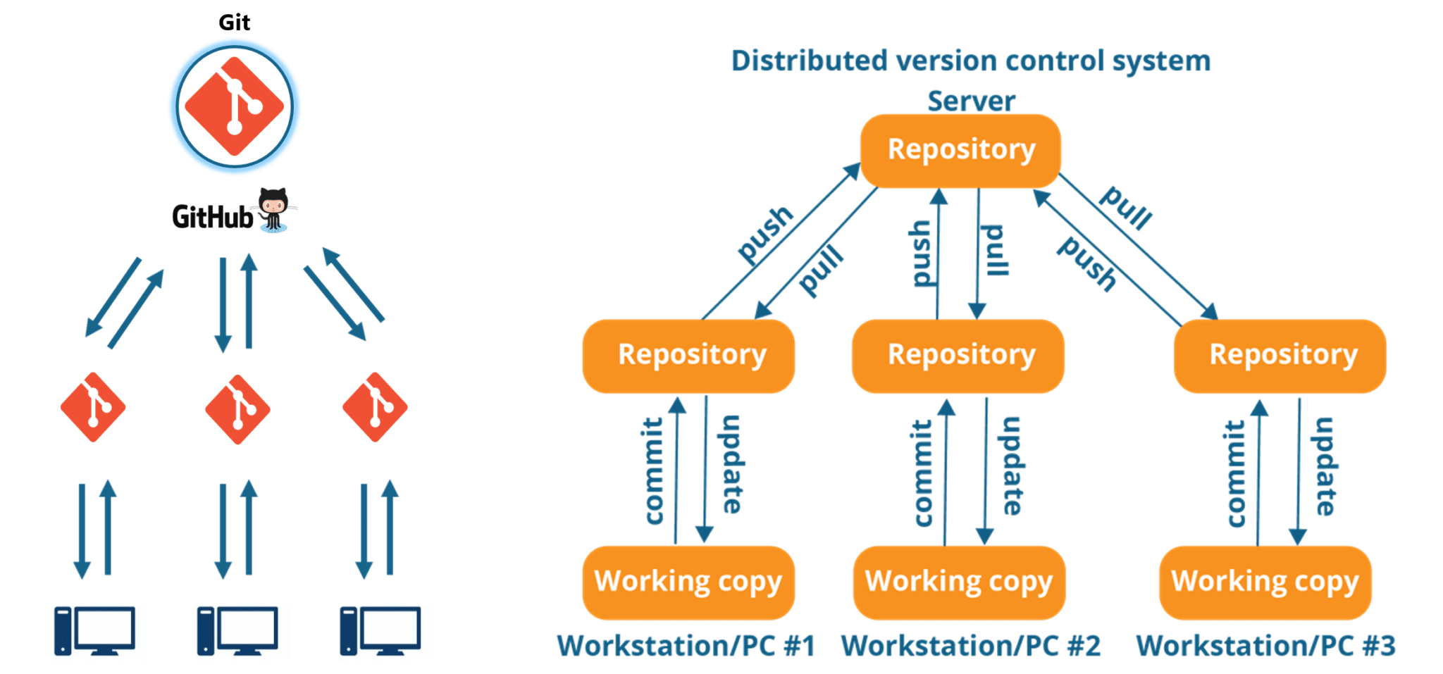 DevOps Tools: How To Orchestrate Them To Solve Our Problems