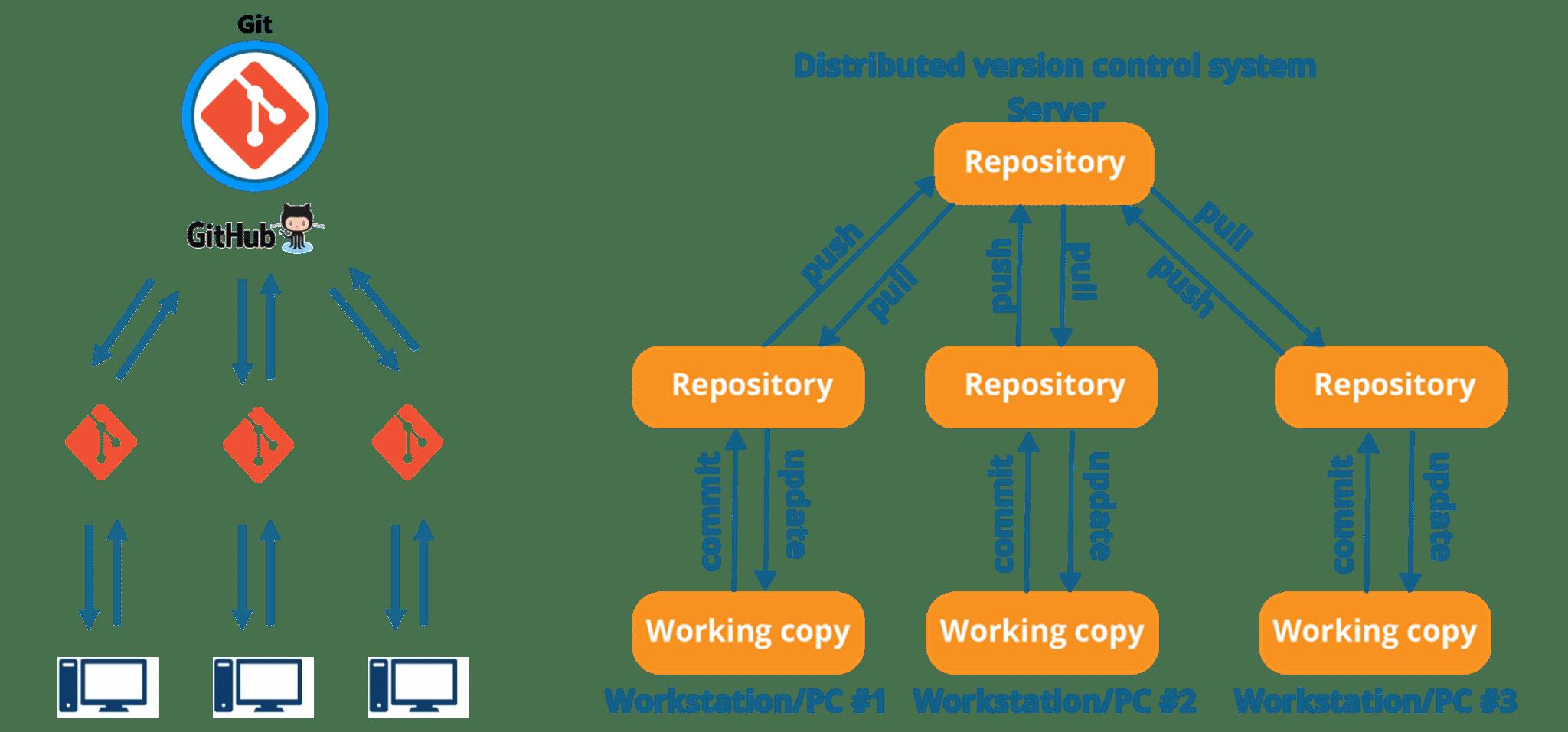 git - devops tools - edureka