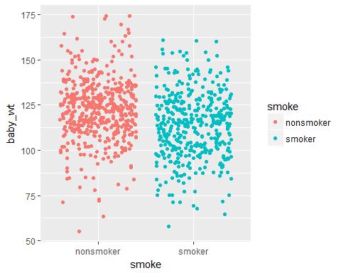 jitterplot - Data visualization with ggplot tutorial- Edureka