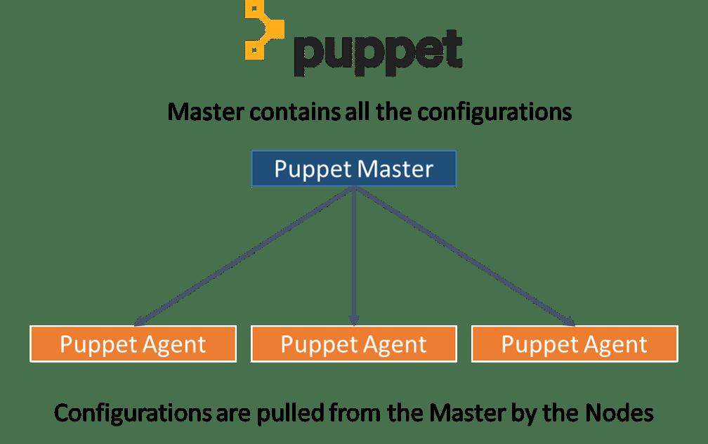 puppet architecture - devops tools - edureka