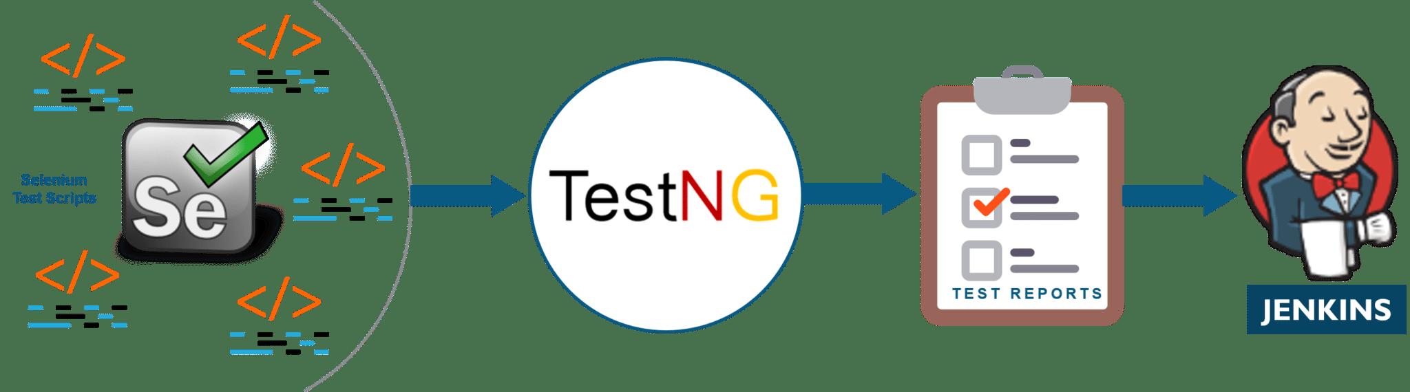 selenium testing jenkins