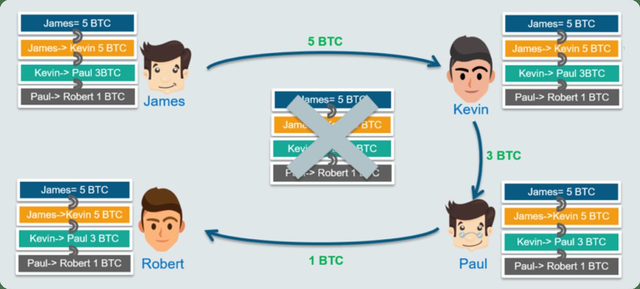دفتر کل مشترک بیت کوین blockchain-edureka