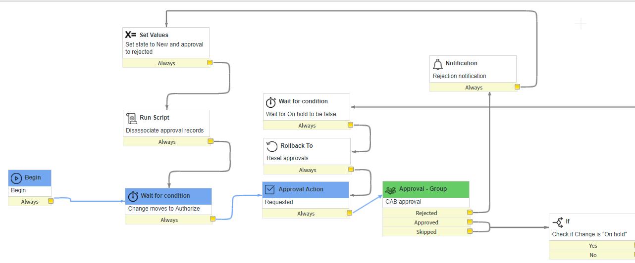 change_workflow- Servicenow itsm tools-Edureka