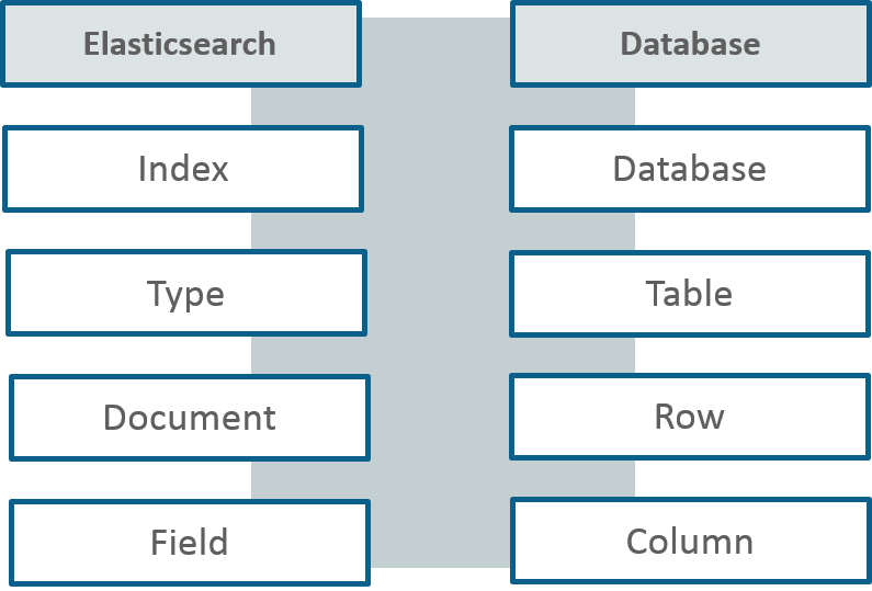 Elasticsearch vs Database - ELK Stack Tutorial - Edureka