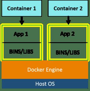 Docker Architecture - Docker Container - Edureka