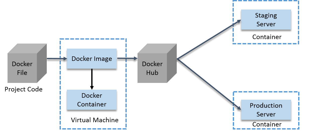 Docker Use-Case - Docker Container - Edureka