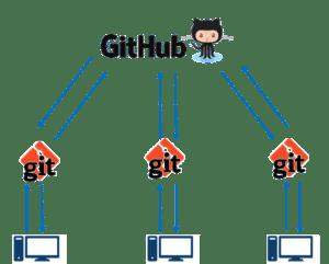 Git&GitHub - how to use GitHub - Edureka