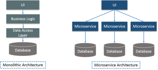 Microsevice vs Monolithic - Docker Container - Edureka