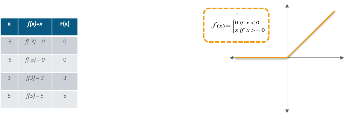 ReLU Activation Function - Capsule Neural Networks - Edureka