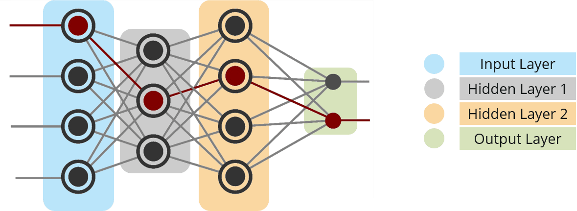 Fully Connected Network - Capsule Neural Network - Edureka