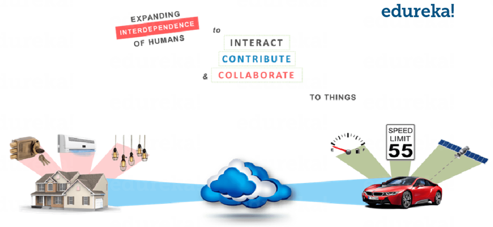 Top 10 Trending Technologies - Must Learn In 2019 | Edureka