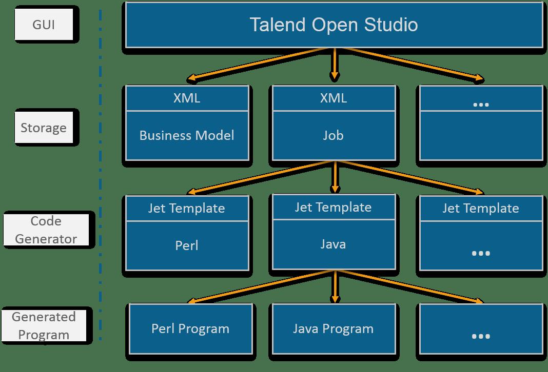 Talend Open Studio architecture - Talend Tutorial - Edureka