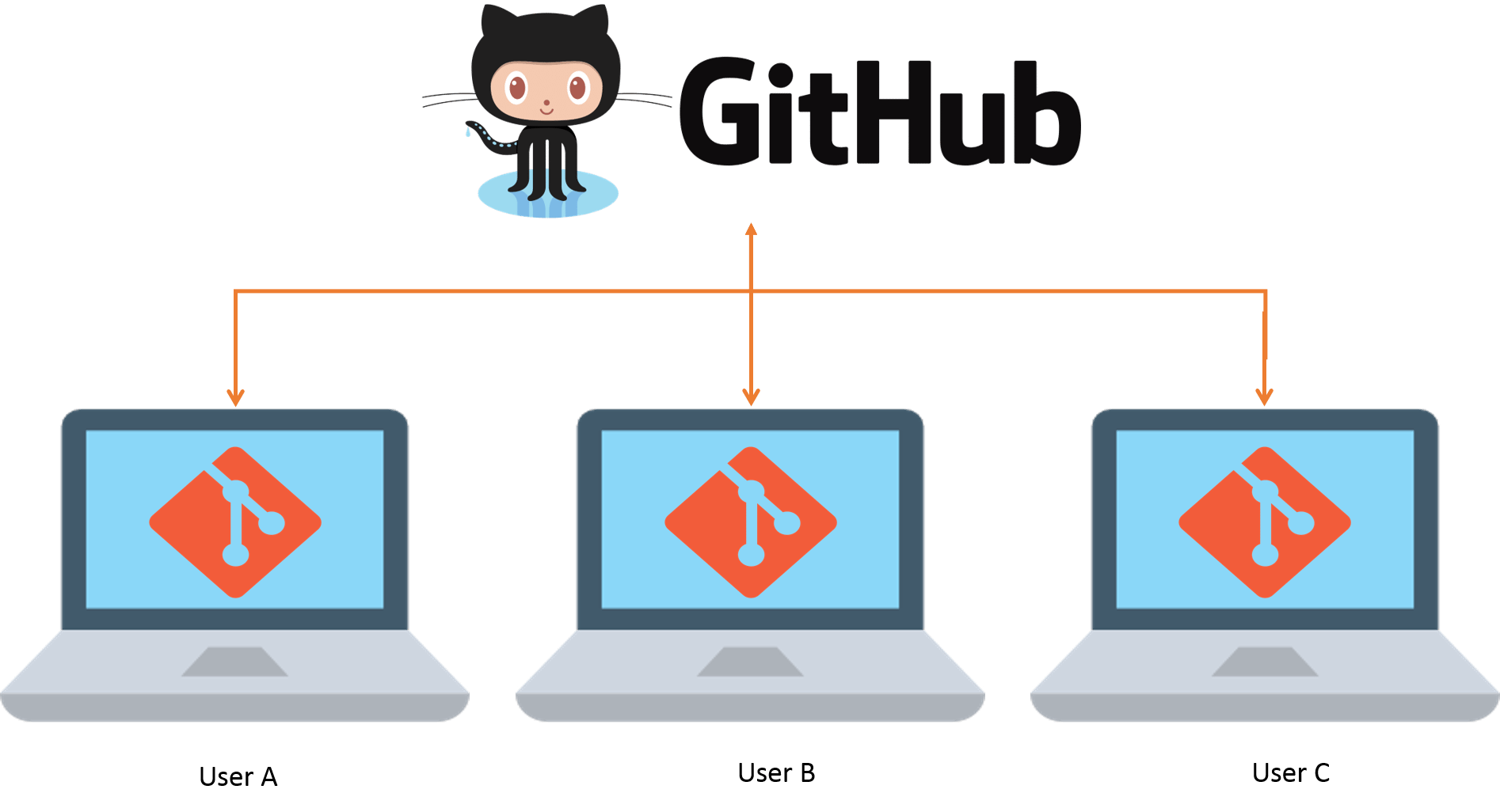 difference between svn and git
