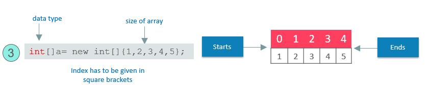 Array Declaration Example - Java array - edureka