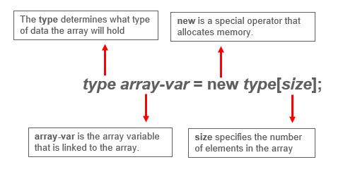 Java Array General form - Java array - edureka