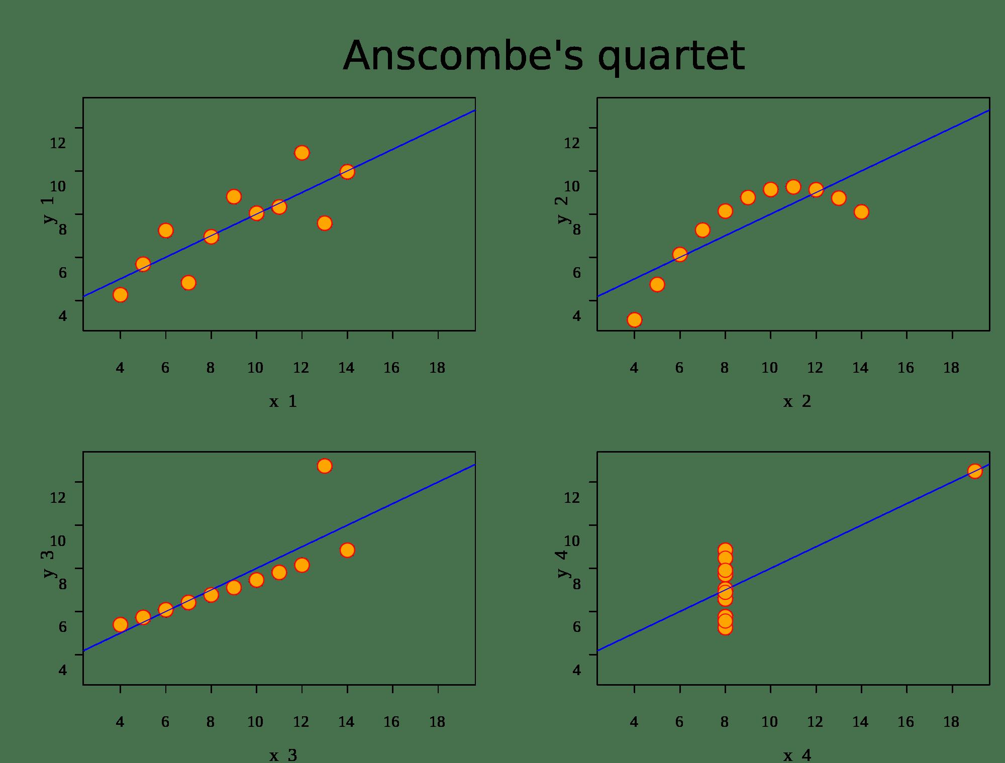 Anscombe's_quartet_- What is Tableau - Edureka