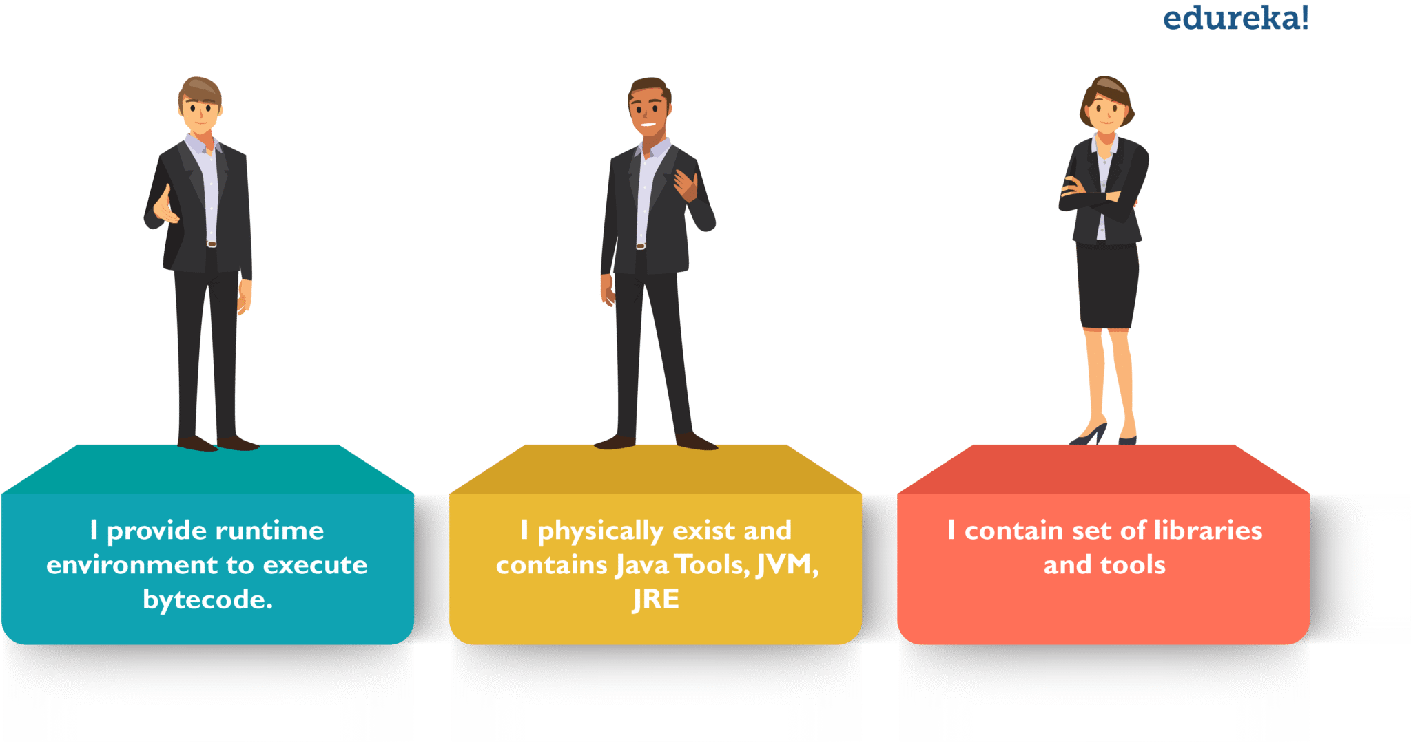 Difference jdk jvm and jre - What is Java - Edureka
