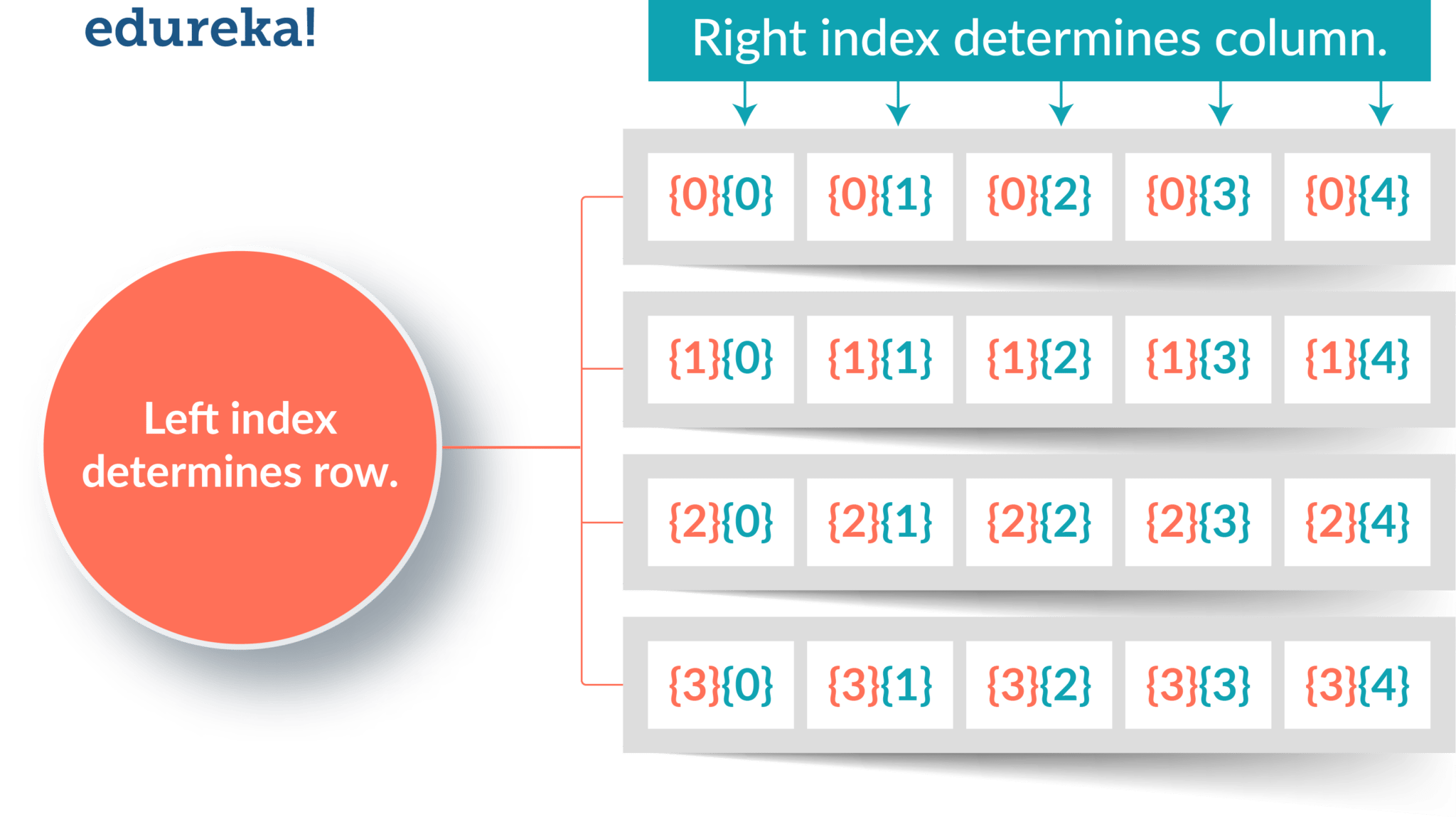 Java array tutorial with examples image collections any tutorial java array tutorial single multi dimensional arrays in java 2d array java array edureka baditri image baditri Image collections