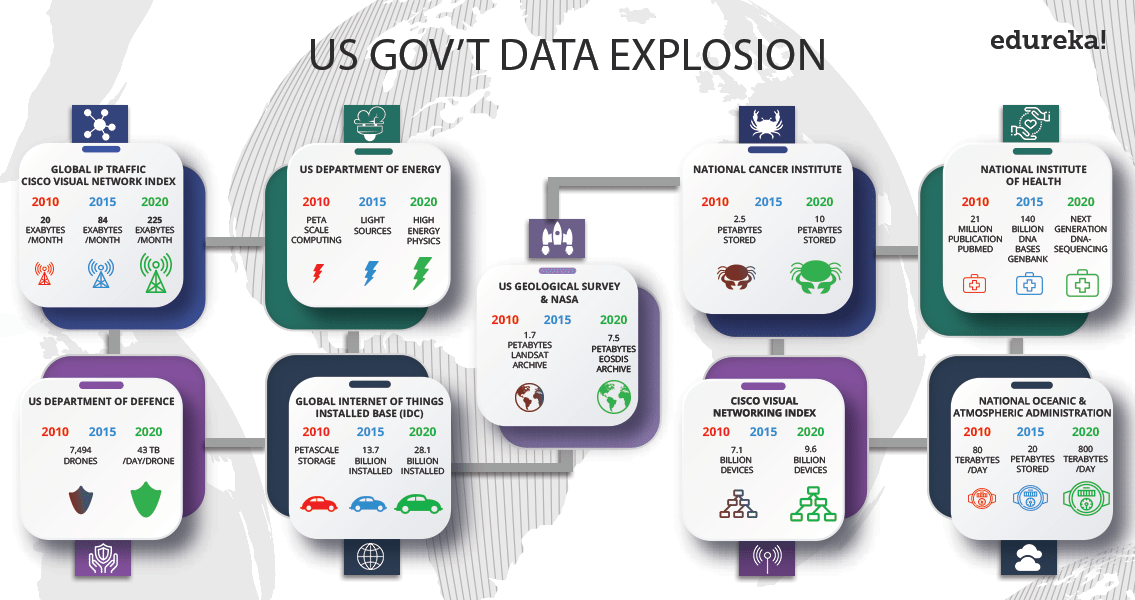 Big Data in Government - Big Data Applications - Edureka