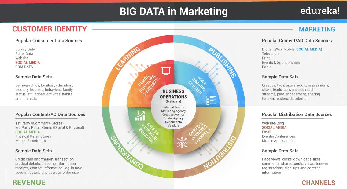 Big Data in Media & Entertainment - Big Data Applications- Edureka