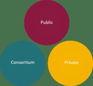 Blockchain Technology- Blockchain types-edureka