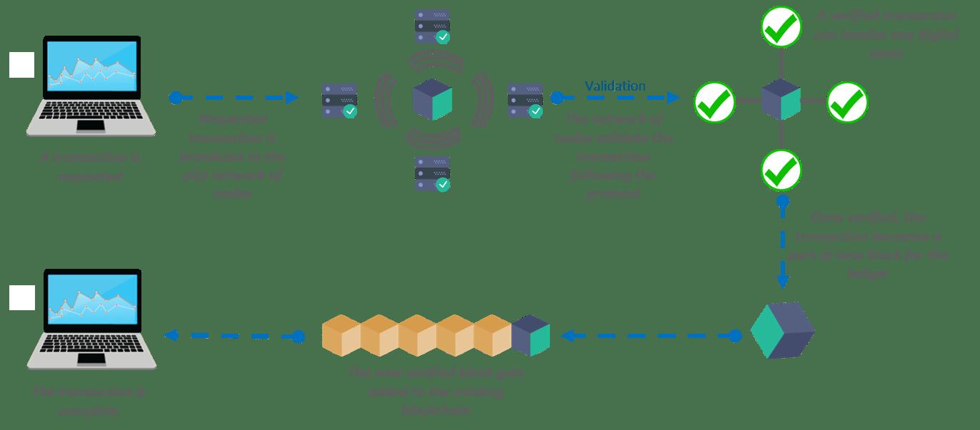 Blockchain Technology- Blockchain working-edureka