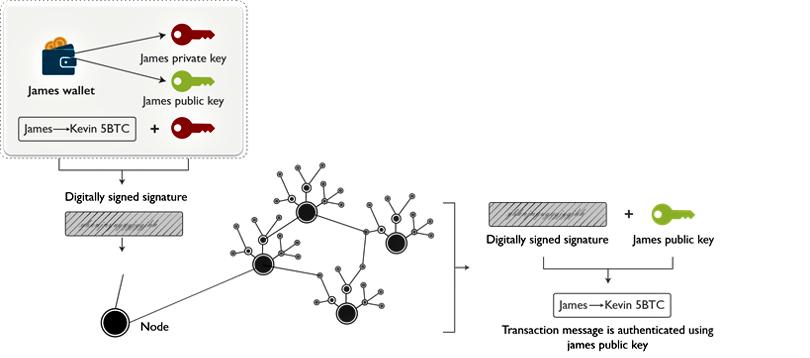 Blockchain Technology- Digital Signature-edureka
