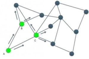 Blockchain Technology- Distributed network-edureka.png