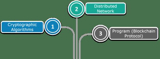 Blockchain Technology- Group of technology-edureka