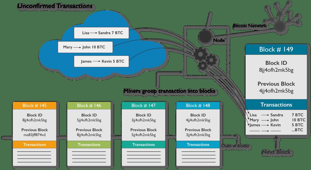 Blockchain Technology-Miners-Edureka