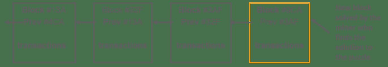 Blockchain Technology- cryptographic Security-edureka